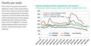 Nordic Weekly Deaths.png