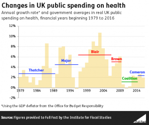 changes_in_uk_public_spending_on_health_by_govt.png