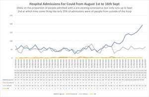 Covid hospital admissions to 16th Sept.jpg