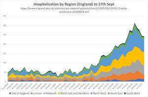 Hospitalisations by region to 270920.jpg