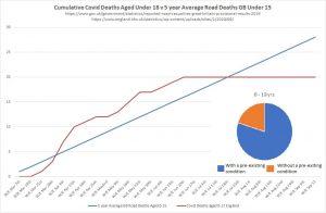 U18 Covid deaths v Road deaths.jpg