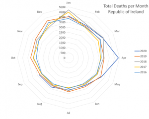 Total Deaths Ireland.png