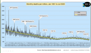 Covid - 170 years mortality UK.png
