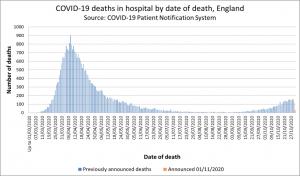 Covid-19 deaths to 1st Nov NHSE.png