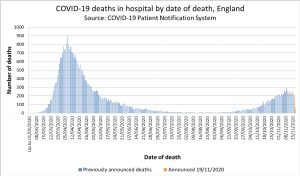 Covid deaths announced 19:11.png