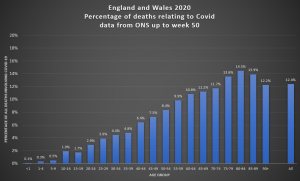 EW_percentage_of_deaths_involving_covid.PNG