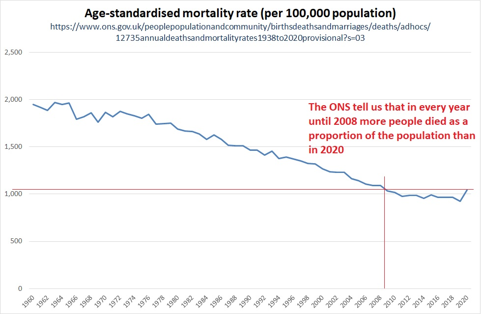 https://lockdownsceptics.org/wp-content/uploads/2021/01/280121-ONS-deaths-since-1960-with-comments-1611924829.8908.jpg