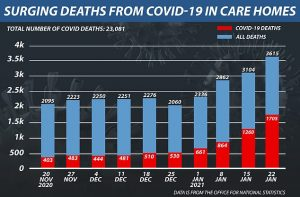 38496332-9198345-The_Office_for_National_Statistics_said_there_were_1_705_deaths_-a-19_1611858816269-1611943894.5569.jpg