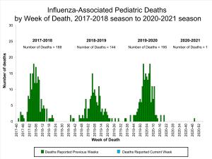 Flu death pediatrics.png