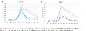 Screenshot_2021-01-31 Interactions between seasonal human coronaviruses and implications for the SARS-CoV-2 pandemic A retr[...].png