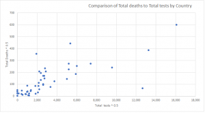 tests to deaths by country.png