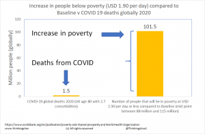 world poverty vs covid deaths.png