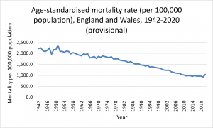 Age-standardised Mortality Rates 1948-2020 E&W.png