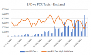 LFD vs PCR Tests - England1.png