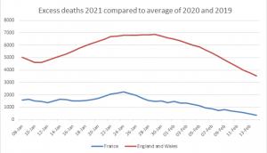 excess deaths 2021 france & uk.png