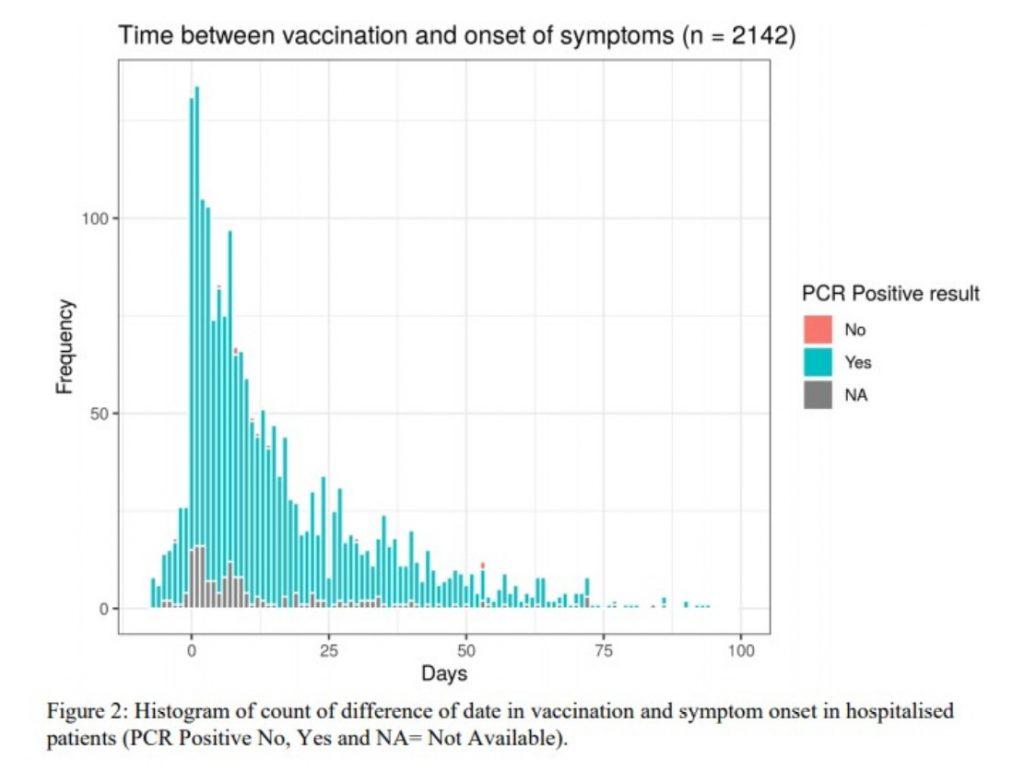 """Beachtliche Studie zeigt: """"Häufung von Patienten, die innerhalb von sieben Tagen nach der Impfung mit Covid ins Krankenhaus eingeliefert werden"""""""