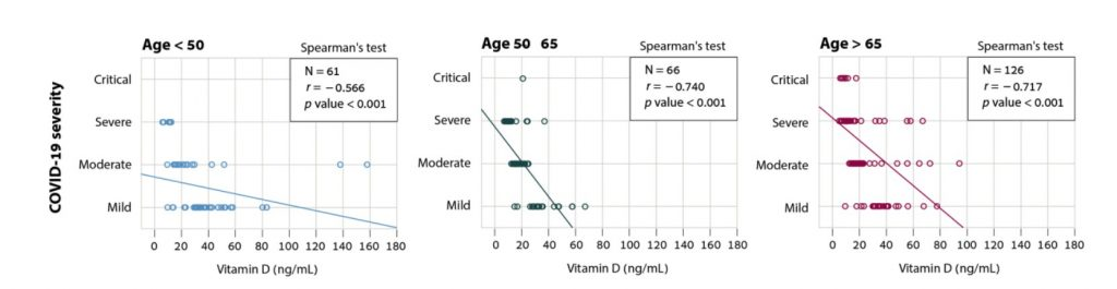 Vitamin D Deficiency in Hospital Patients Increases Risk of Death Seven-Fold Vitd2-1024x265