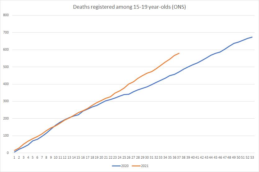 Todesfälle unter Teenagern seit Beginn der Einführung der Impfung um 56 % gestiegen